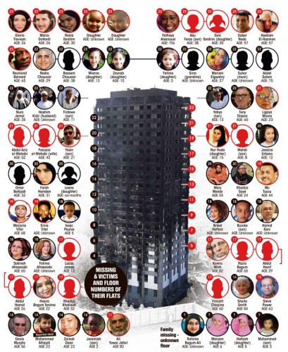grenfell-tower-london-2017-tp-graphic-the-missing-large.jpg